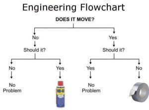 engineering-fault-finding-chart-e1467309092116